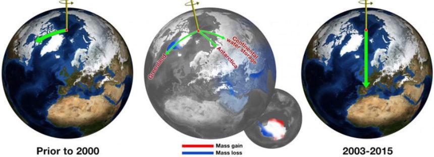 El Polo Norte se desplaza velozmente hacia el meridiano cero
