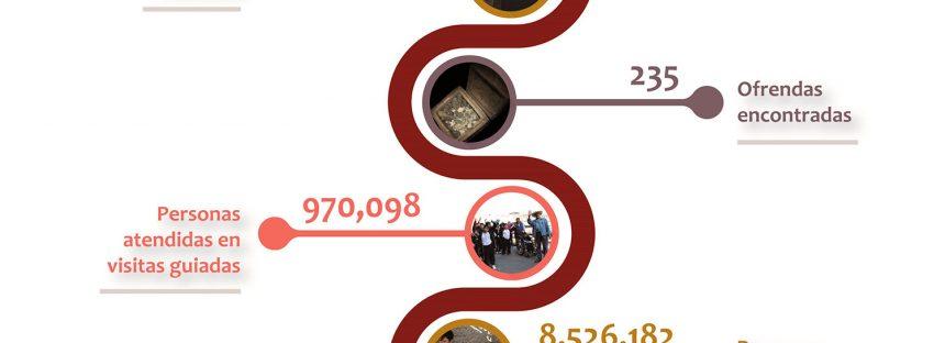 30 aniversario del museo del Templo Mayor