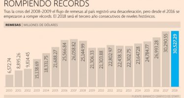 Remesas cerrarán el 2018 con cifra histórica