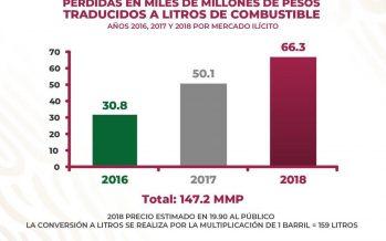 En Michoacán, el suministro de combustible se va a reestablecer en las próximas horas; siguen investigaciones por saqueo a PEMEX: Cristina Portillo