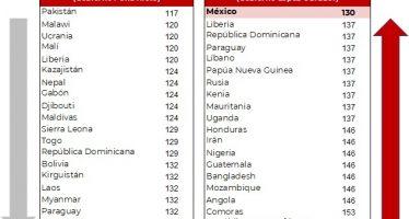 México escala ocho posiciones en el Índice de Percepción de la Corrupción 2019