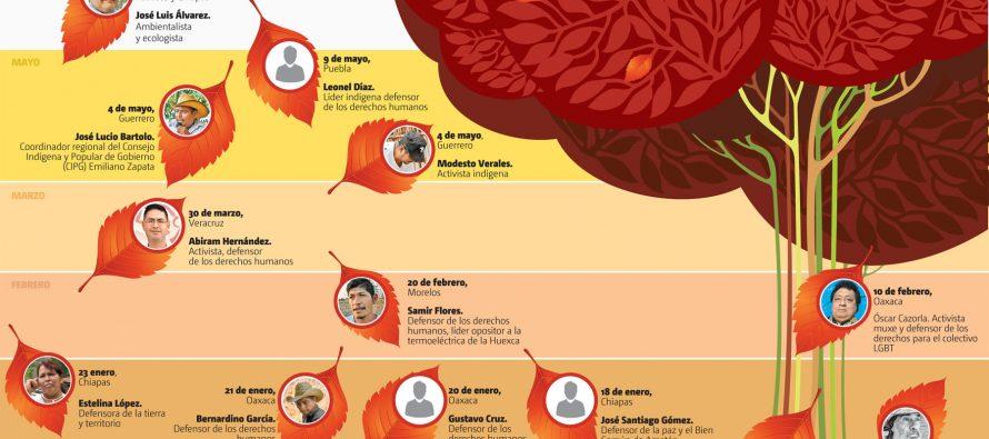 Este año van 13 activistas del medio ambiente y defensores asesinados